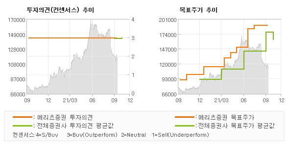 투자의견 및 목표주가 추이 그래프